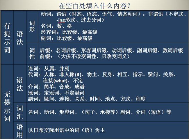 【备考2016】高考语法填空解题技巧及专项训练