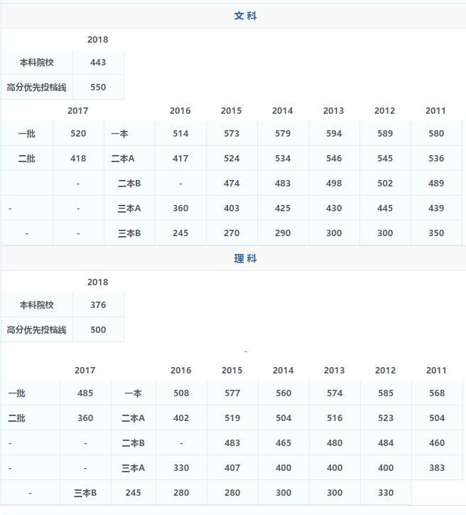 广东历年高考录取分数线汇总